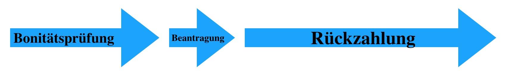 Phasen des Ratenkredits